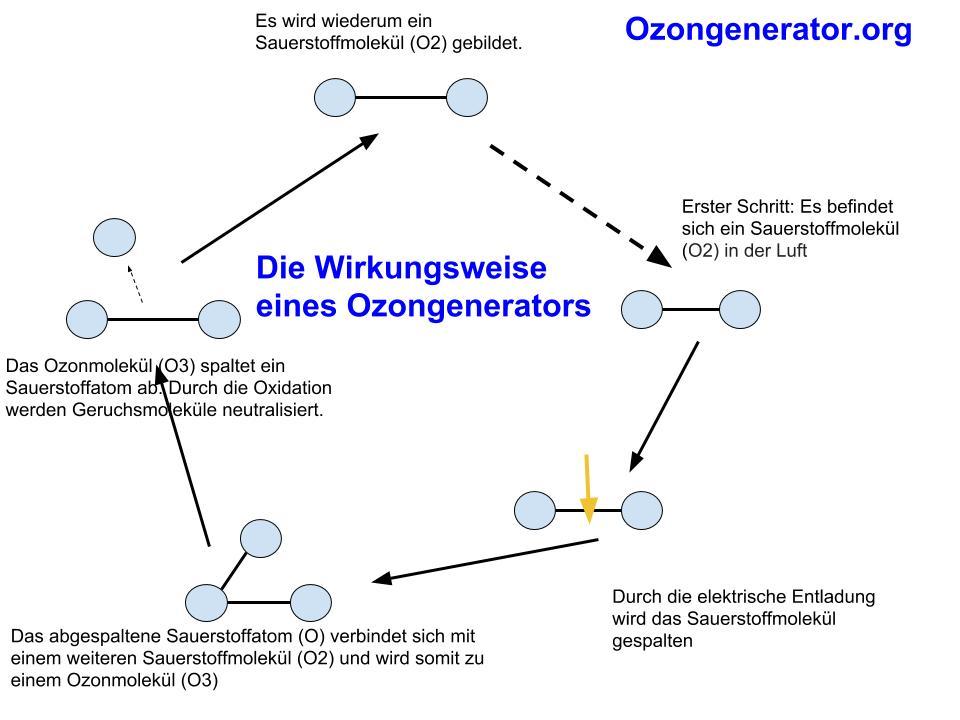 Wirkung eines Ozongenerators Bild