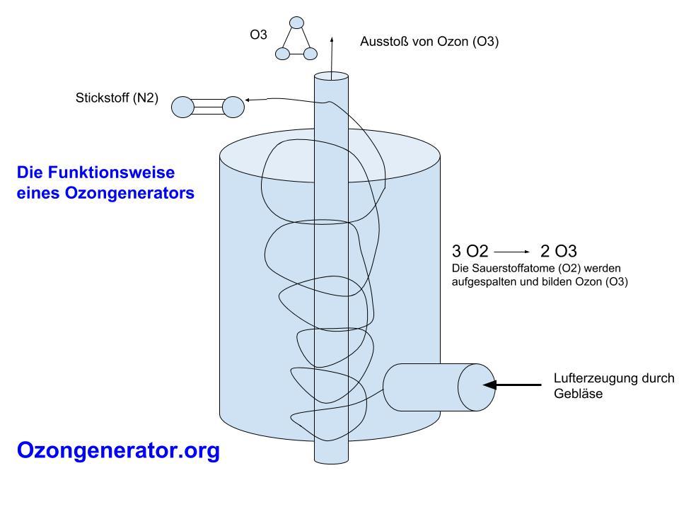 Ozongenerator Ozonerzeugung bild